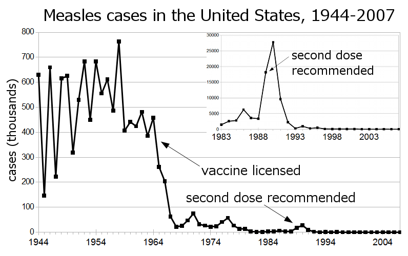 Measles cases in the U.S. 1944-2007 and vaccine introduction